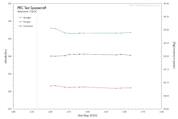 Zmiany parametrów orbity chińskiego wahadłowca / serwis SatTrackCam