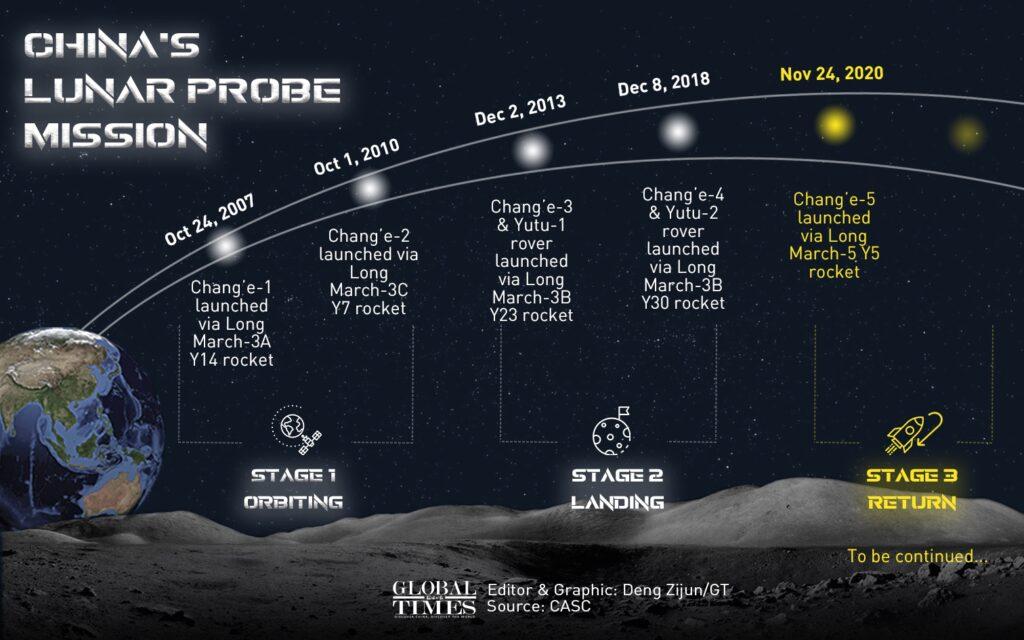 Lista chińskich misji księżycowych / Global Times