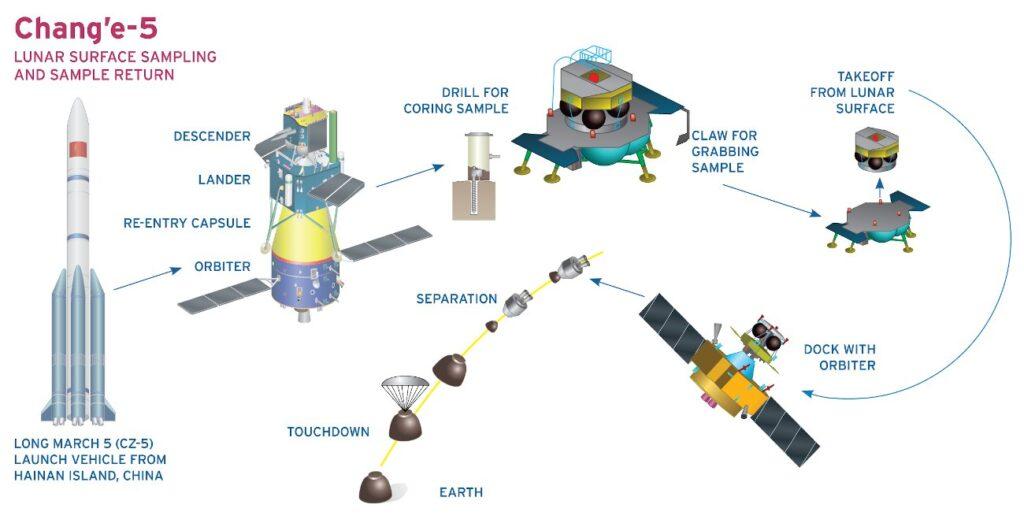 Plan misji Chang'e 5 / Planetary Society