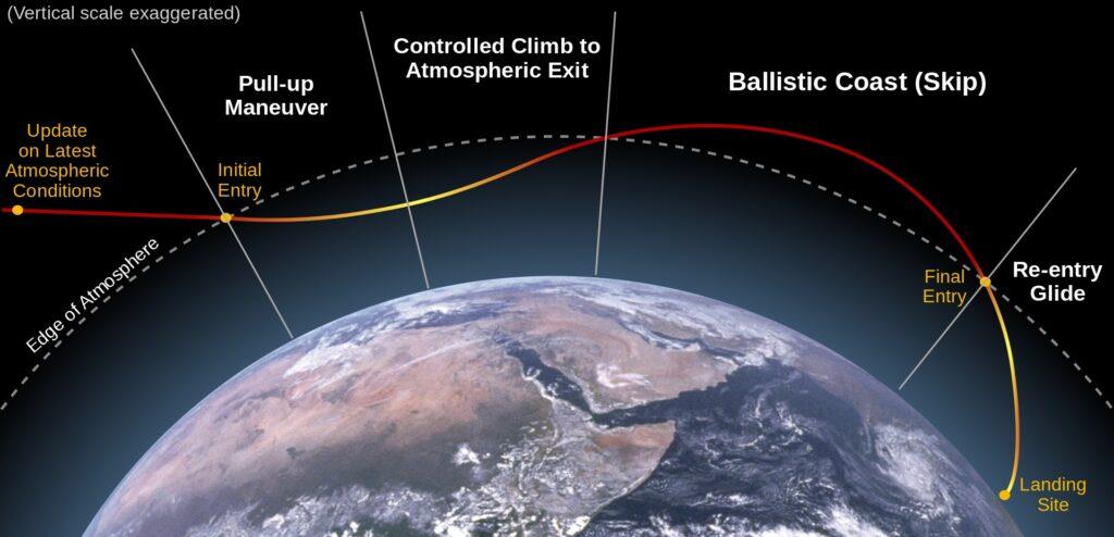 Schemat manewru Skip Reentry / Wikipedia/Clem Tillier