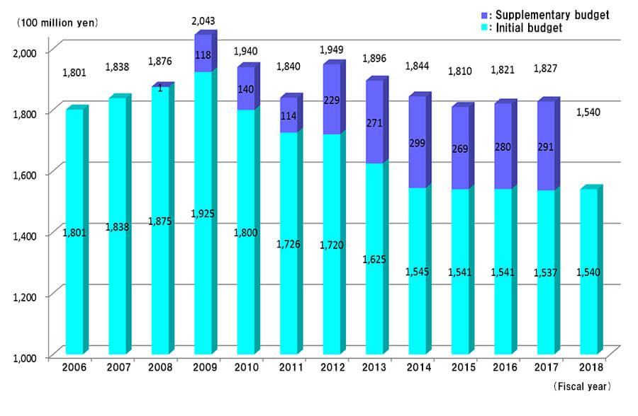 Budżet Japońskiej Agencji Kosmicznej / JAXA