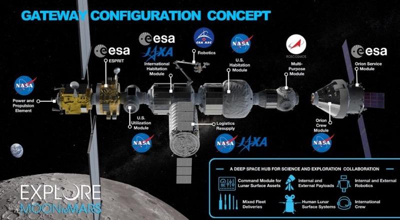 Planowana konfiguracja stacji Gateway / NASA