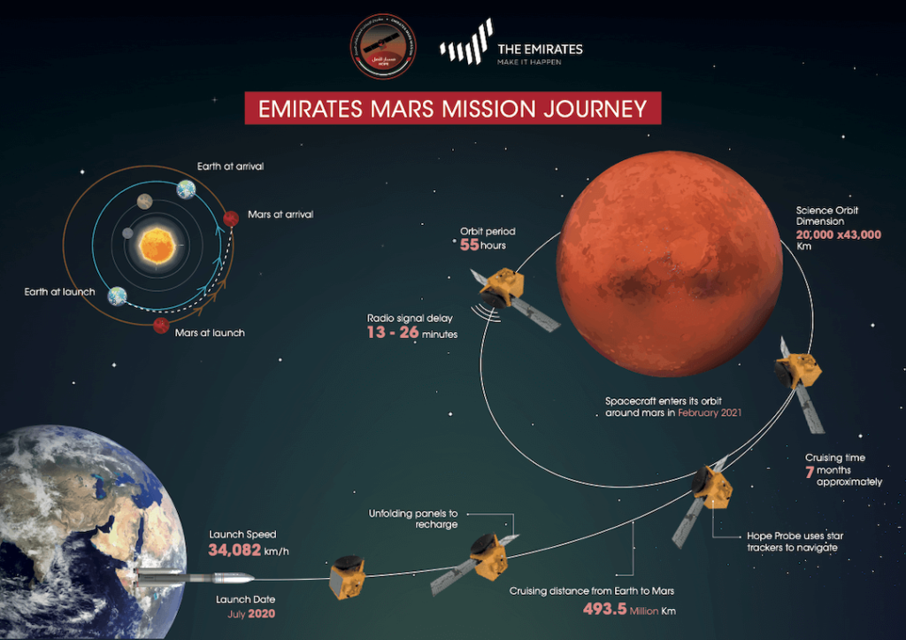 Infografika misji al-Amal / UAESA