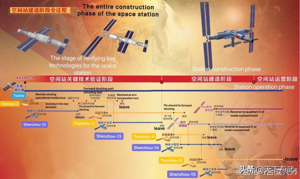 Plan budowy stacji Tiangong / Twitter: @jackzhuanglia